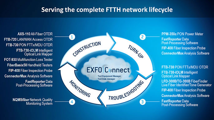 FTTH_Network_Lifecycle