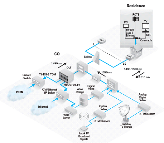 General-FTTH-Architecture
