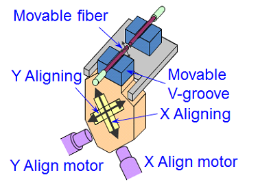 Movable-Fiber