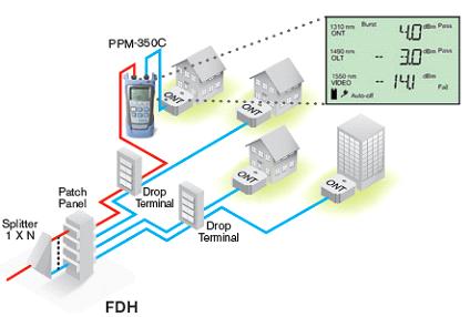PON-Power-Reading-at-Activation-Phase-Live-Testing-using-iOLM-at-Maintenance-Phase