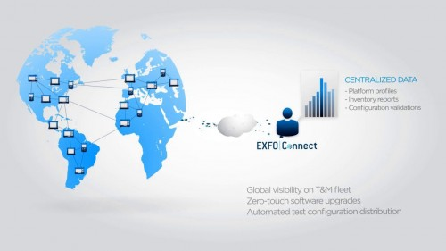 exfo connect