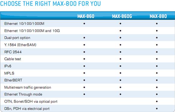 choose max800