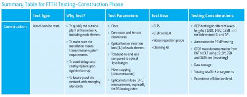ftth construction