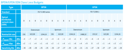 ftth loss budget table