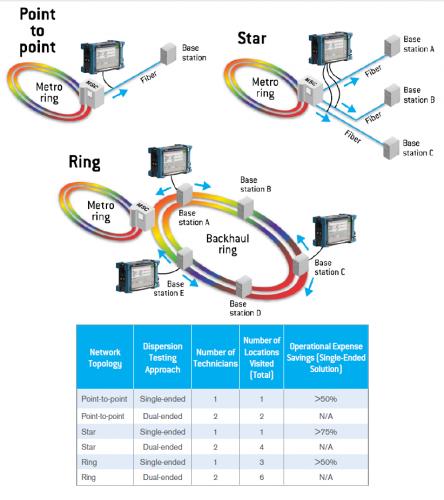 cd pmd testing topologi
