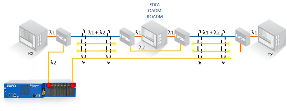 fg750 test topology